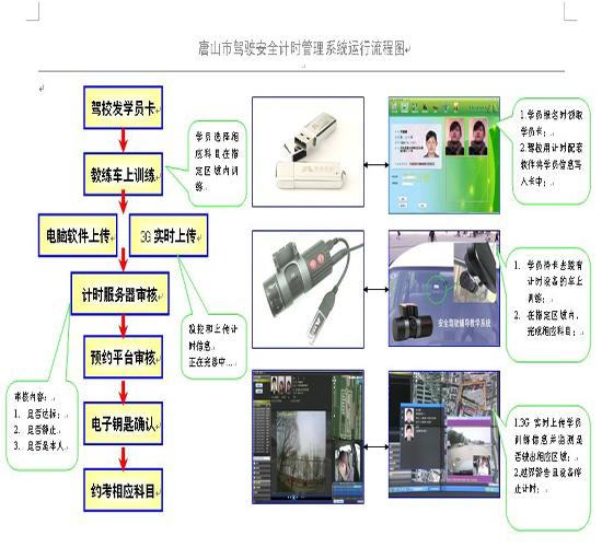 唐山市驾驶驾驶安全计时管理系统运行流程图