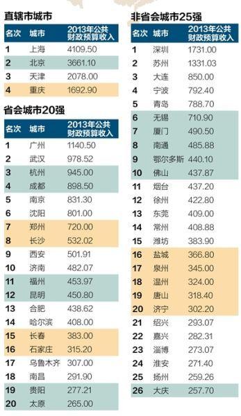 中国城市财力最雄厚50强出炉 - 紫风 - 新闻过滤器