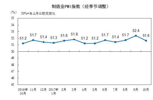 10月份中国制造业PMI为51.6% 达到今年均值水平