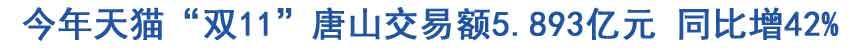 """今年天猫""""双11""""唐山交易额5.893亿元 同比增42%"""