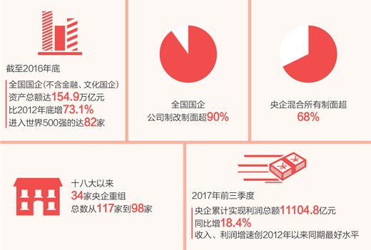 国资委主任肖亚庆:国企改革不能停,也不会停下来