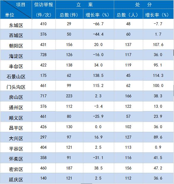 北京:1至10月谈话函询2626件 处分2213人