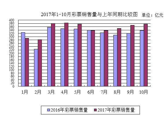 财政部:前10月我国彩票销售3484.33亿 同比增长7.7%