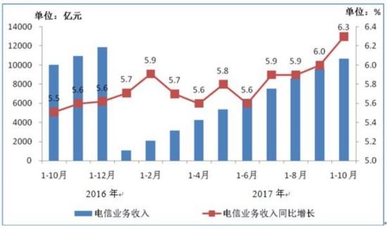 手机用户上网流量持续增长 10月份户均2.25GB创历史新高