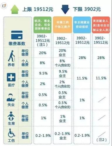 一辈子交五险一金退休能拿多少?这些数字你知道吗