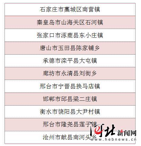 河北这11个镇(乡)将获中央财政奖补资金支持,有你家乡吗?