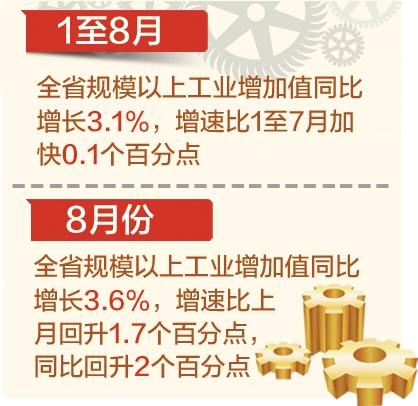 1至8月全省经济运行总体平稳